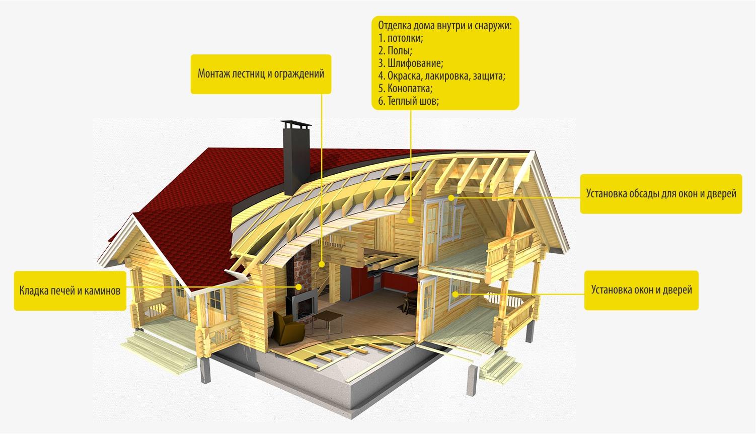 Отделка деревянного дома - все виды работ
